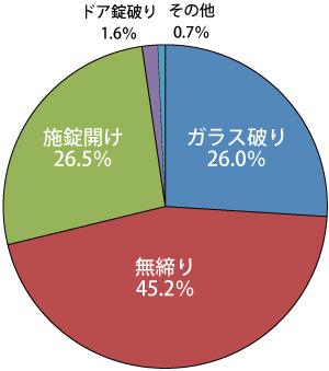 [警視庁「平成25年中の侵入窃盗(空き巣)の傾向」のグラフ図]