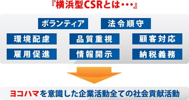 大和は『横浜型地域貢献活動企業』の認定企業です